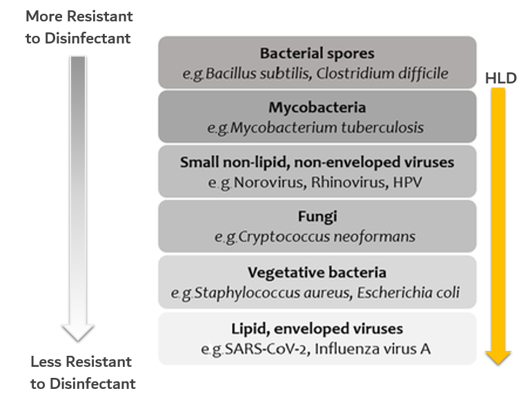 Levels of Resistance to Disinfectants