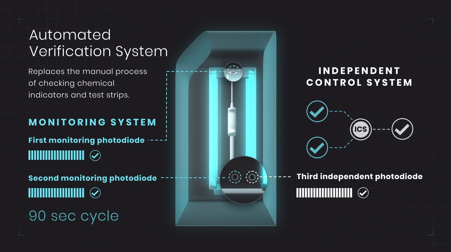 Hypernova Chronos Independent Control System